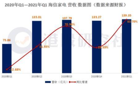 海信家电2021年一季度财务业绩公布,营收、净利实现新增长