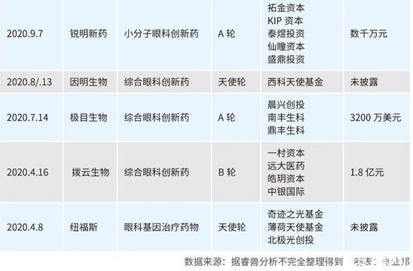 兆科眼科香港上市,盘点创始人李小羿的创业经