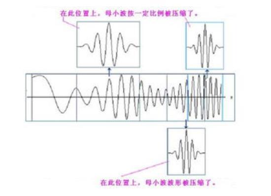 一文了解小波分析发展情况、应用及优缺点