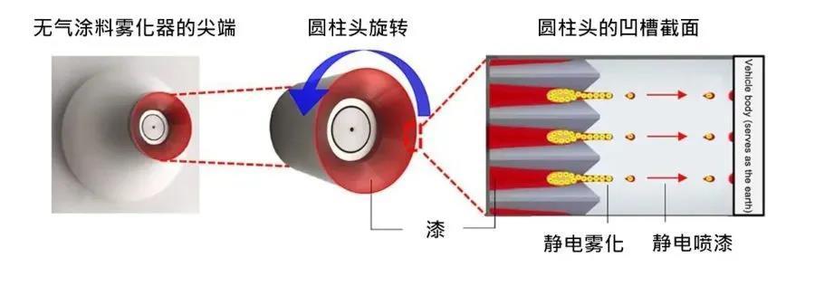 不同技术路线之液体喷涂涂料利用率的提升方法