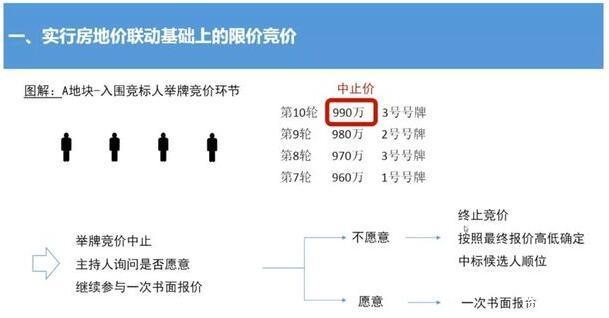 上海集中供地出现4大新规!对全国地产市场有何影响