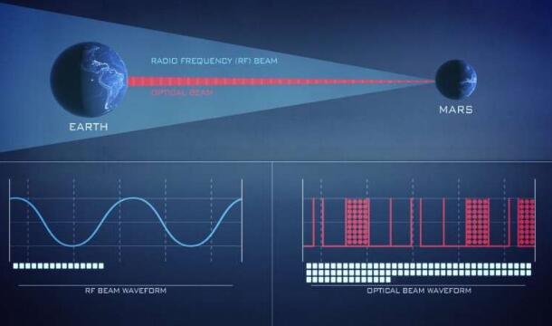 """NASA将于今年夏天开展LCRD实验,让太空与地球的""""对话""""更便捷"""