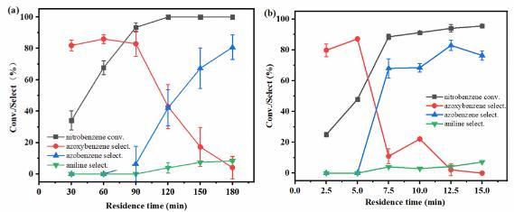 我国在非均相光催化连续流合成方面取得进展 为流动化学提供新路径