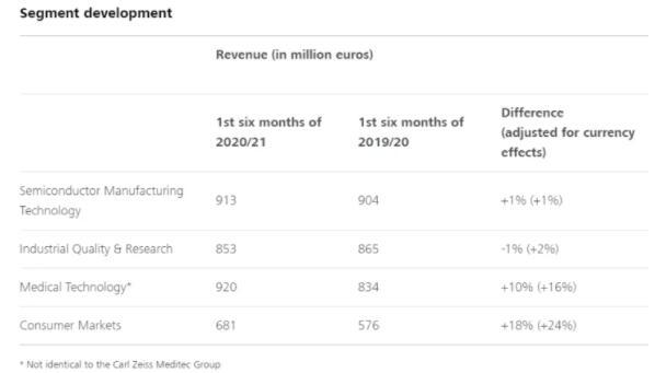 蔡司前六个月(至2021年3月31日)的收入增长了6%