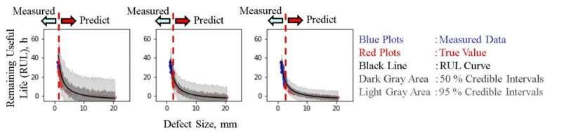 研究人员开发了一种机器学习方法来预测轴承的寿命