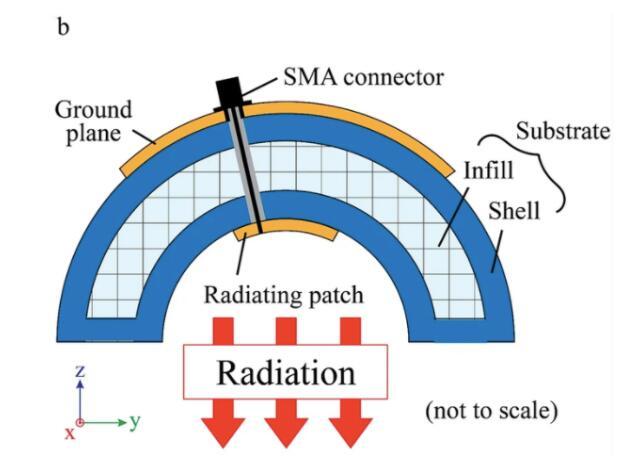 科学家3D打印出辐射接收天线,供癌症患者在放射治疗中佩戴,以减少副作用