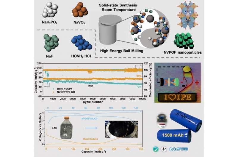 一种提高钠离子电池正极材料性能的方法