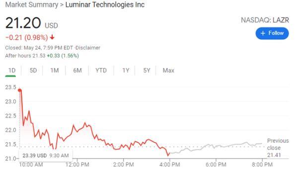 特斯拉与Luminar签署测试开发合同 未来将使用激光雷达