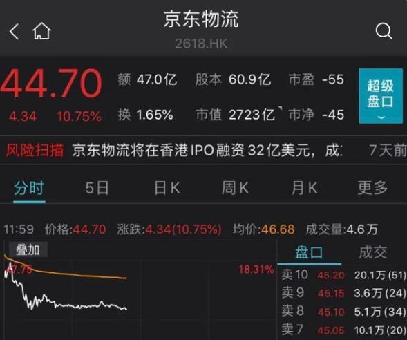 """京东物流于港交所主板上市 冲击顺丰""""一哥""""宝座"""