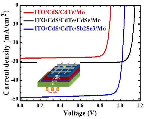 基于硒化锑背面场层的CdTe异质结使电池效率提高约9%