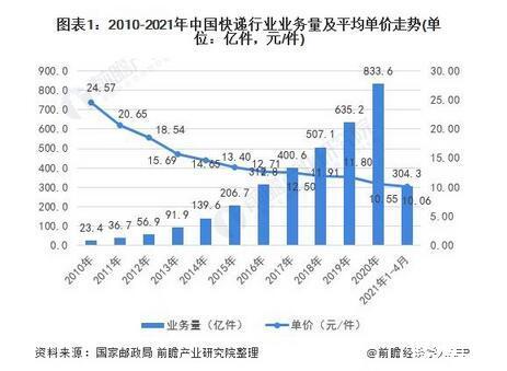 快递行业市场竞争格局与价格管控政策影响分析,618快递运输业务破400亿件