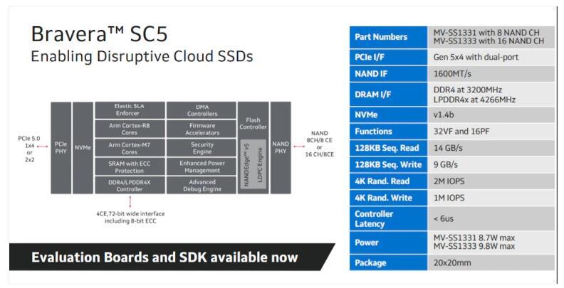 二號站登錄測速Marvell推出首個PCIe Gen 5閃存控制器 可提高數據中心的電源效率