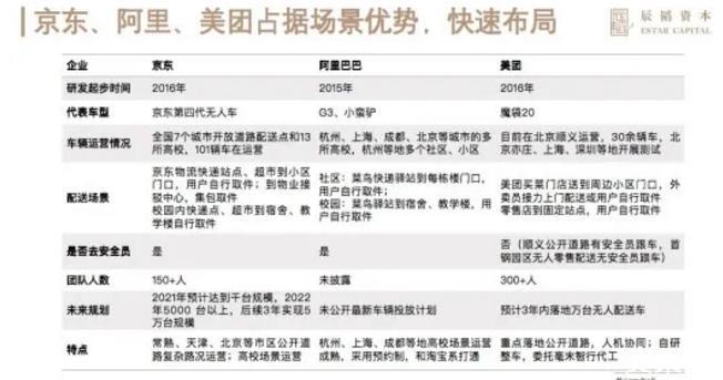 京东阿里美团为无人配送拼了!3年单车成本砍八成、投放或超万辆