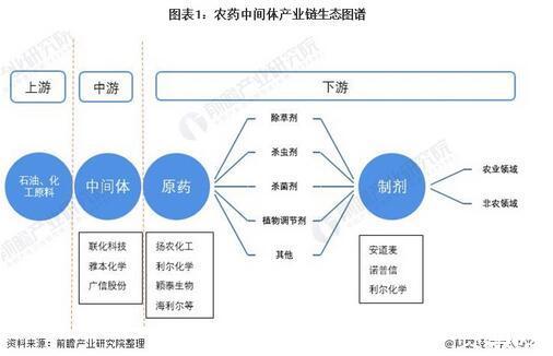 農藥中間體行業市場現狀及發展前景分析