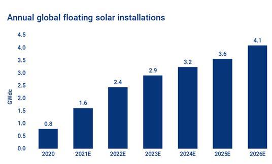 为什么浮动太阳能在能量转换中扮演重要角色