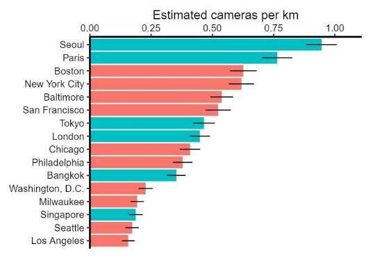 斯坦福大学通过街景图像估算出全球大城市中闭路电视摄像机的普及率