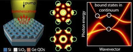 使用锗量子点和专门设计的硅光子晶体增加了硅的光致发光