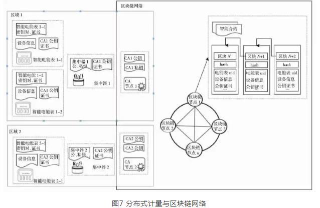 如何维护电力物联网的电能计量数据采集及安全机制