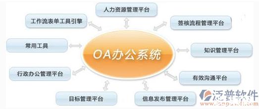 oa系统是什么?oa系统的功能作用有哪些?