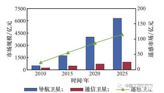 天基信息系统的现阶段发展水平及未来展望