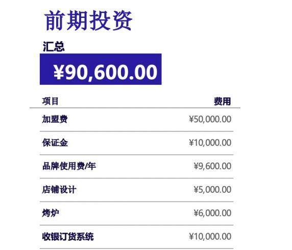投资三十万开一家阿芮烤鸡爪赚钱吗,值得收藏
