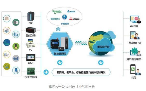 工业物联网——制冷行业的应用