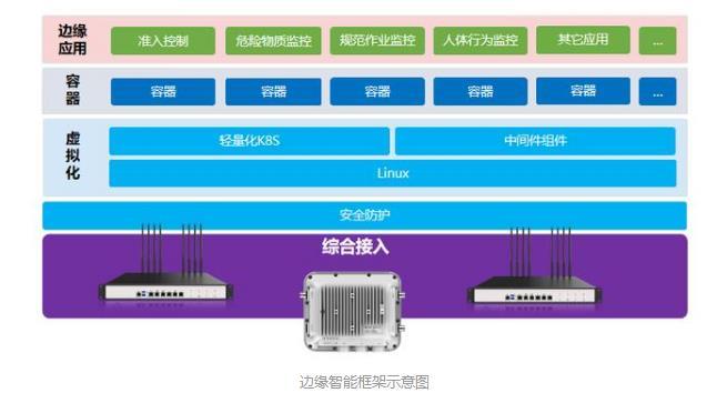建设电力物联网智慧化管理的解决方案