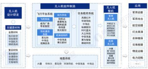 2021年中國無人機行業產業鏈現狀及區域市場格局分析