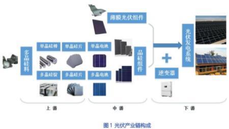 一文了解光伏產業鏈的核心原材料、關鍵技術及未來趨勢