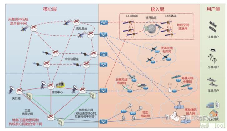 在6G時代,衛星網絡將創造什么奇跡?