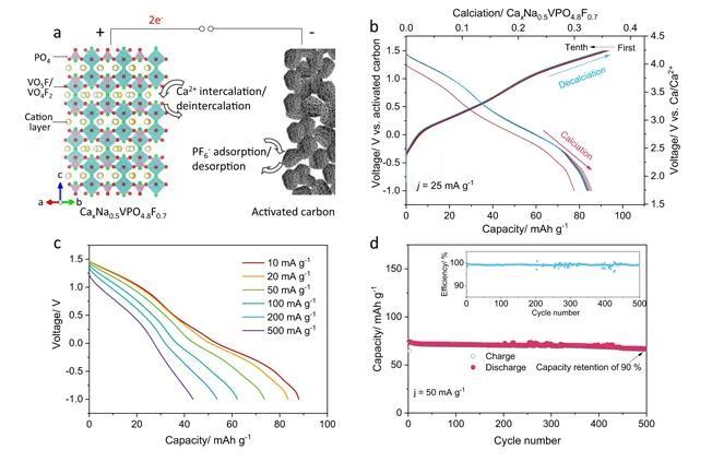 Nat. Commun.:一种用于超稳定大功率钙离子充电电池的新型高压钙插层宿主
