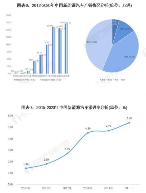 2021年中國新能源汽車行業發展現狀及競爭格局、發展前景預測