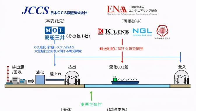 日本兩大航運巨頭聯手合作 研發大規模二氧化碳運輸船