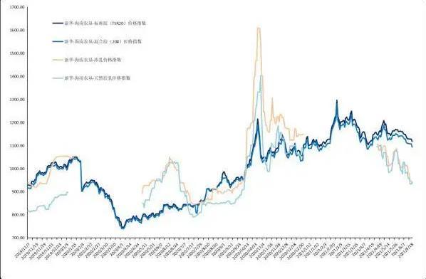 天然橡膠系列價格指數延續下行走勢 未來如何發展?