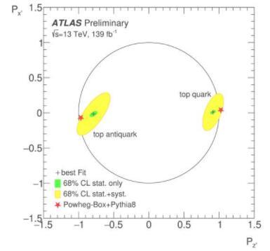 物理学家成功测量了顶夸克和反夸克的完整偏振矢量