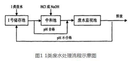 關于燃煤電廠工業廢水處理系統優化改造探究