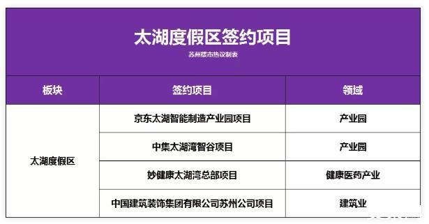 總投資832億元!共計53個項目簽約!吳中區將打造形成3-5個千億級現代產業集群