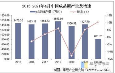 我國成品糖行業發展現狀及趨勢分析:廣西云南兩地產量突出