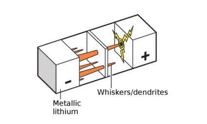锂离子电池的未来前景分析