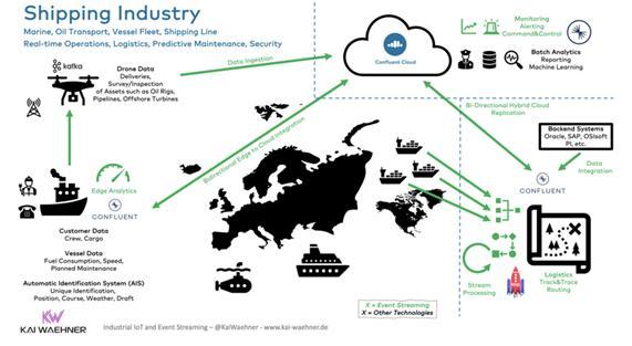 如何使用工业物联网处理运动中的数据的用例和体系结构
