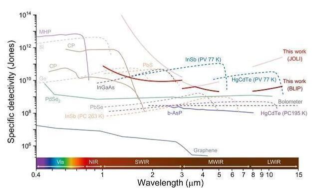 南密西西比大学研制出新型宽带红外光电探测器:能跨越SWIR-LWIR宽带
