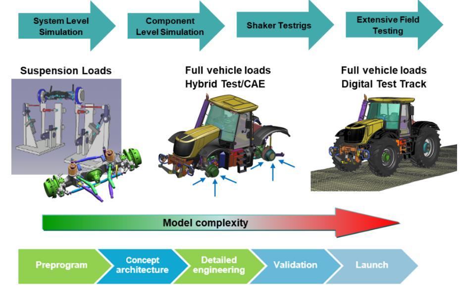通过使用内部负载的虚拟测试有效优化车辆耐用性