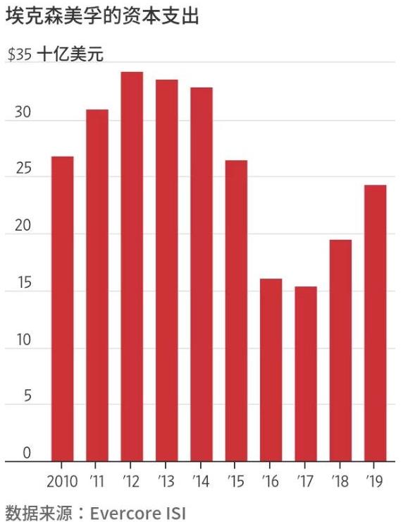 全球最牛公司巨虧224億美元:石化企業,要被時代淘汰了嗎?