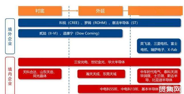 第三代芯片材料碳化硅,有望引領中國半導體進入黃金時代