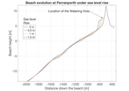 普利茅斯大学开发了一个基于算法的新模型,可准确预测风暴和海平面上升对海岸的影响