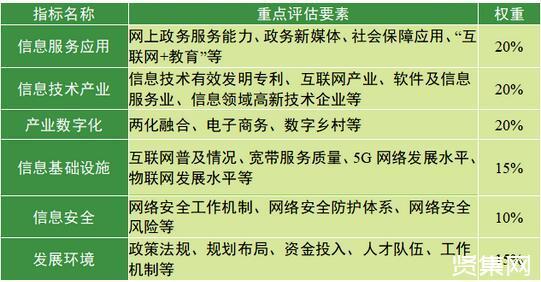 """數字中國發展報告:""""十四五""""有九大方向"""