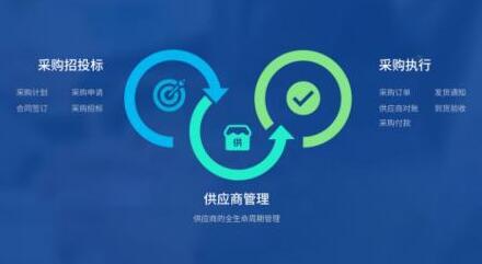 电子采购对供应链管理的三个重要影响