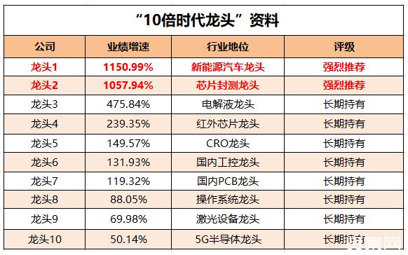 化工行業被低估的8大龍頭,2021年下半年業績將大幅上升