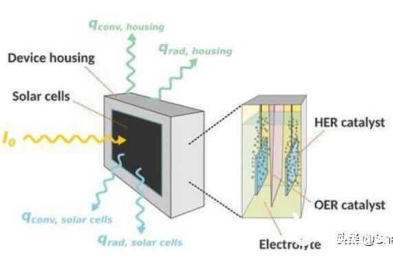太陽能制氫的新曙光:零下20度即可分解水制氫