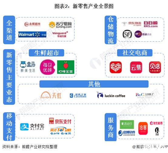 2021年中國新零售行業市場規模、競爭格局及投融資情況
